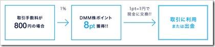 DMM株ポイントサービス