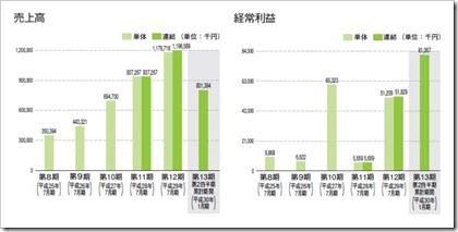 ベストワンドットコム(6577)IPO売上高及び経常利益
