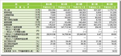 ベストワンドットコム(6577)IPO経営指標
