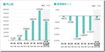 ラクスル(4384)IPO売上高及び経常損失