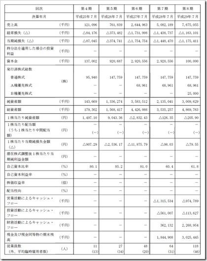 ラクスル(4384)IPO経営指標