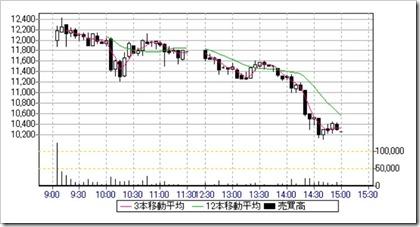 ビープラッツ(4381)IPO日中足・5分足チャート2018.4.6