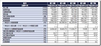 ロジザード(4391)IPO経営指標