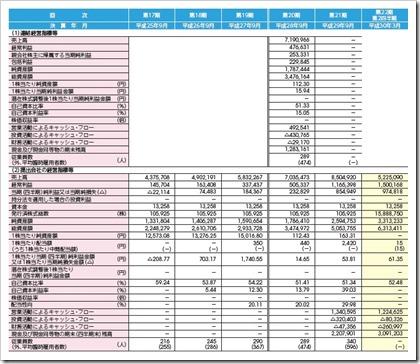 スプリックス(7030)IPO経営指標