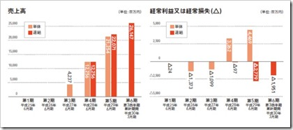 メルカリ(4385)IPO売上高及び経常損益