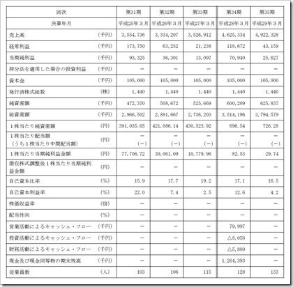 パデコ(7032)IPO経営指標