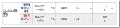 アイペット損害保険(7323)IPOセカンダリ2018.5.8