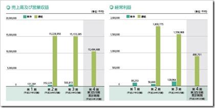 コーア商事ホールディングス(9273)IPO売上高及び経常利益