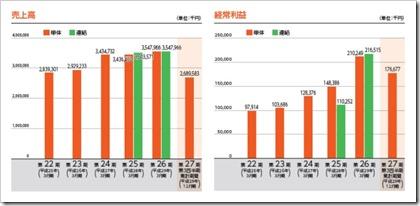 SIG(4386)IPO売上高及び経常利益