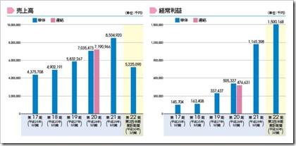 スプリックス(7030)IPO売上高及び経常利益