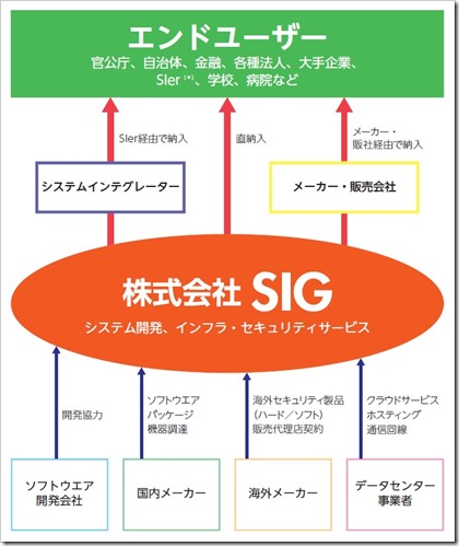 SIG(4386)IPO事業イメージ