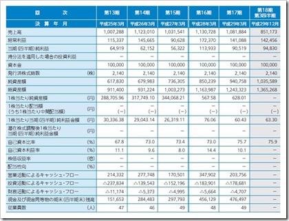 プロパティデータバンク(4389)IPO経営指標
