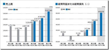 アイ・ピー・エス(IPS)(4390)IPO売上高及び経常損益
