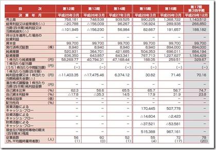 ライトアップ(6580)IPO経営指標