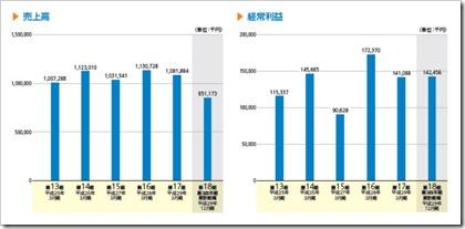 プロパティデータバンク(4389)IPO売上高及び経常利益