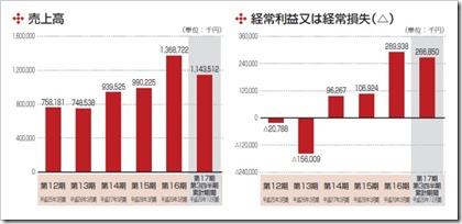 ライトアップ(6580)IPO売上高及び経常損益