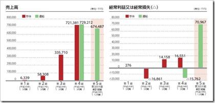 ZUU(4387)IPO売上高及び経常損益