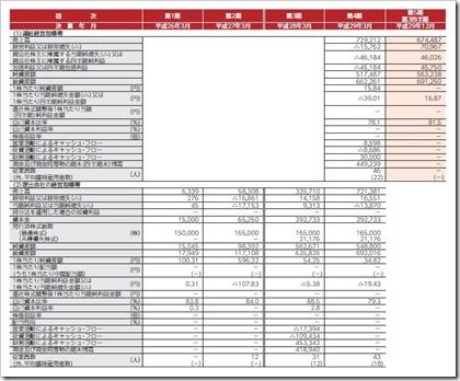 ZUU(4387)IPO経営指標