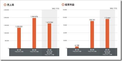 インバウンドテック(7031)IPO売上高及び経常利益