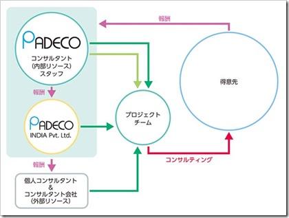 パデコ(7032)IPO事業イメージ