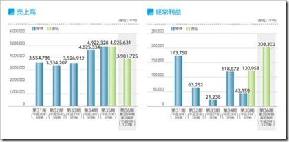パデコ(7032)IPO売上高及び経常利益