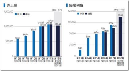 ロジザード(4391)IPO売上高及び経常利益