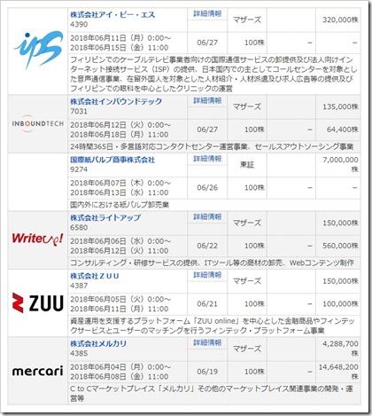 マネックス証券2018年6月取り扱いIPO6社