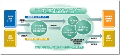コーア商事ホールディングス(9273)ビジネスモデル
