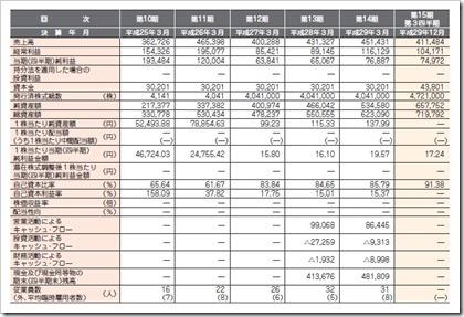 エーアイ(4388)IPO経営指標