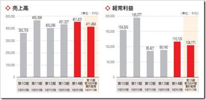 エーアイ(4388)IPO売上高及び経常利益