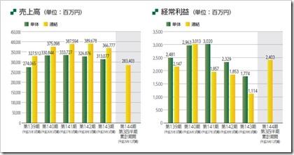 国際紙パルプ商事(9274)IPO売上高及び経常利益