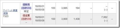 アイペット損害保険(7323)IPOセカンダリ2018.5.1