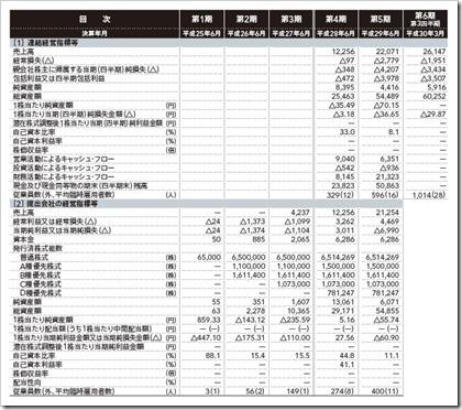 メルカリ(4385)IPO経営指標