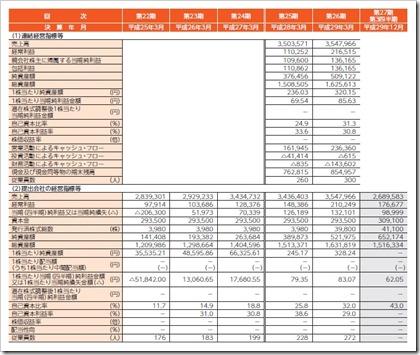 SIG(4386)IPO経営指標