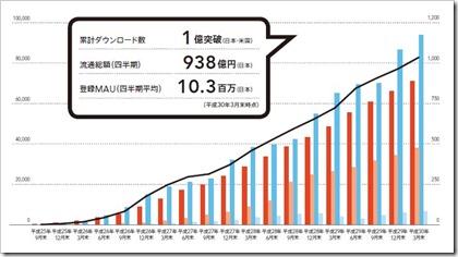 メルカリ(4385)IPO重要業績評価指標の推移
