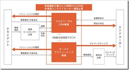 インバウンドテック(7031)のIPO事業イメージ