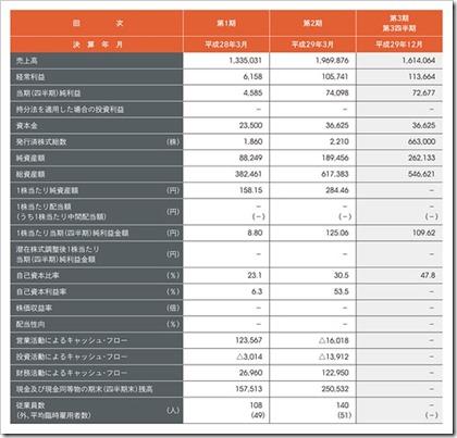 インバウンドテック(7031)IPO経営指標