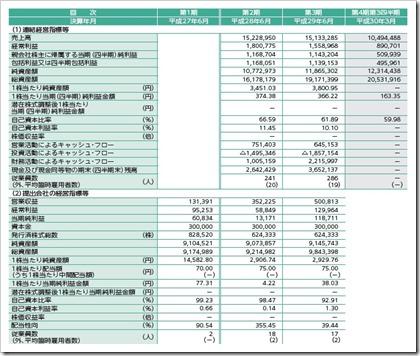 コーア商事ホールディングス(9273)IPO経営指標