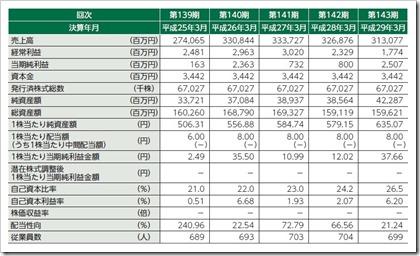 国際紙パルプ商事(9274)IPO経営指標