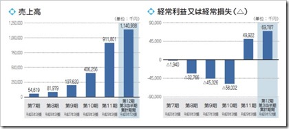 ログリー(6579)IPO売上高及び経常損益