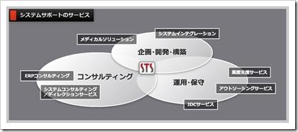 システムサポート(4396)サービス