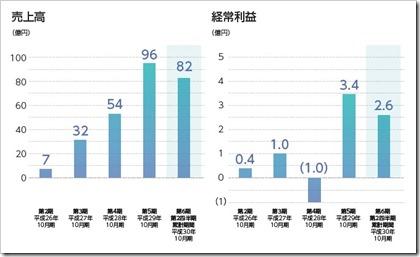 GA technologies(3491)IPO売上高及び経常利益