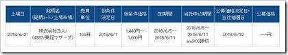 ZUU(4387)IPOライブスター証券