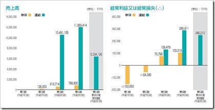 キャンディル(1446)IPO売上高及び経常損益