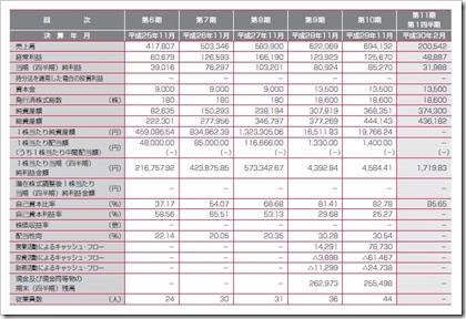 エクスモーション(4394)IPO経営指標