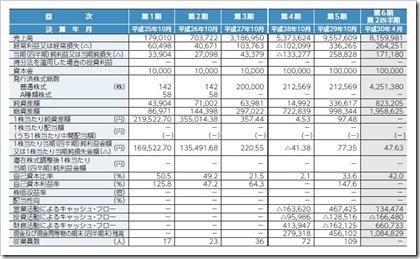 GA technologies(3491)IPO経営指標