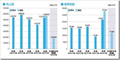 イボキン(5699)IPO売上高及び経常利益