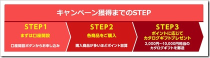 SMBC日興証券キャンペーン獲得までのSTEP