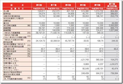 プロレド・パートナーズ(7034)IPO経営指標