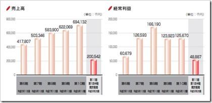 エクスモーション(4394)IPO売上高及び経常利益